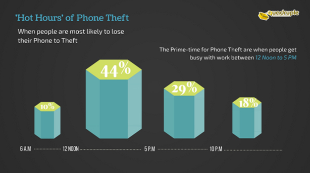Hot-hours-of-phone-theft