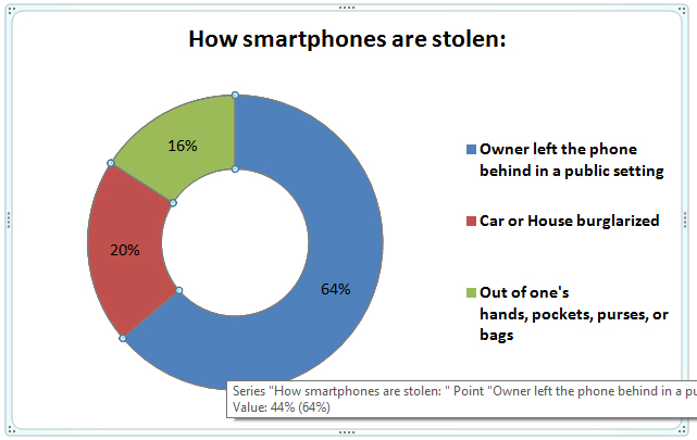 How-smartphones-are stolen