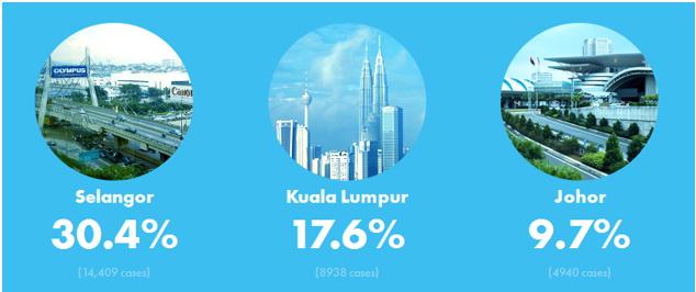 top 3 crime hotspots in Malaysia are Selangor, Kuala Lumpur and Johor